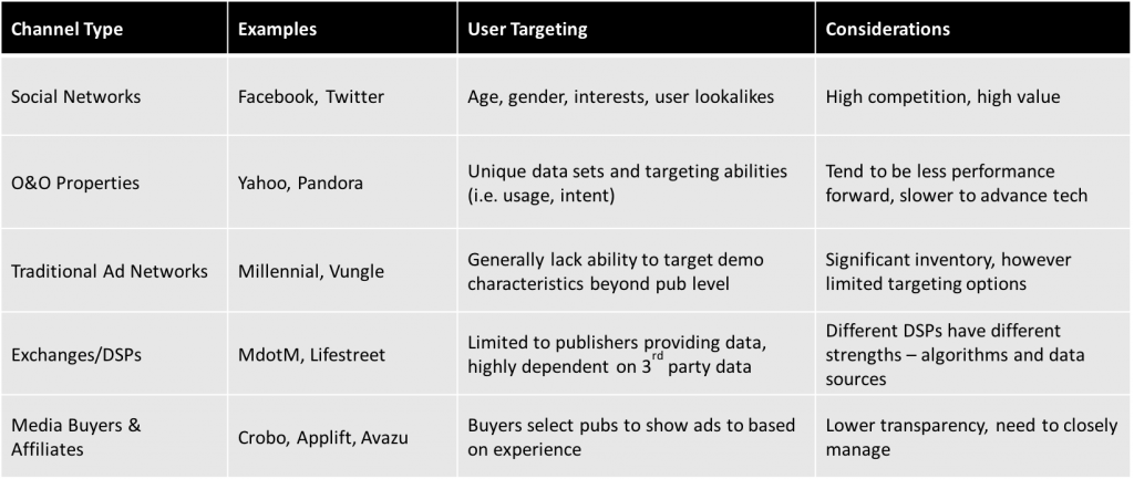 channel attributes